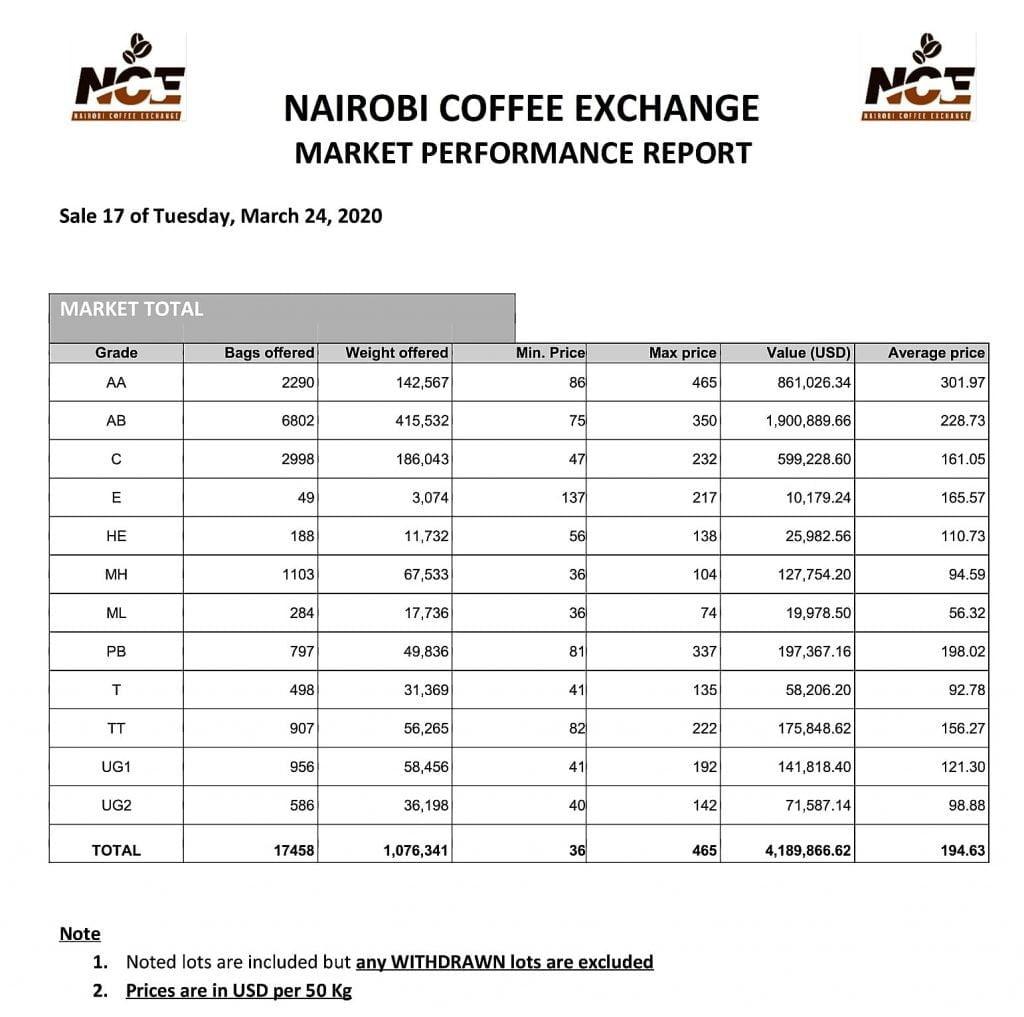 Coffe auction Sale 17 market report