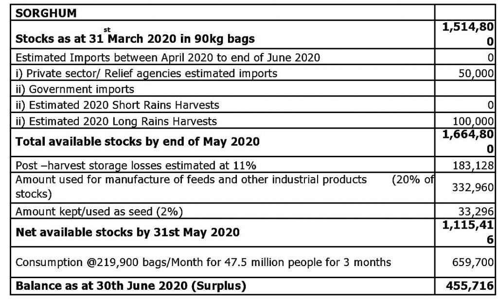 There is a surplus of key staple food till end of June- Ministry of Agriculture 3